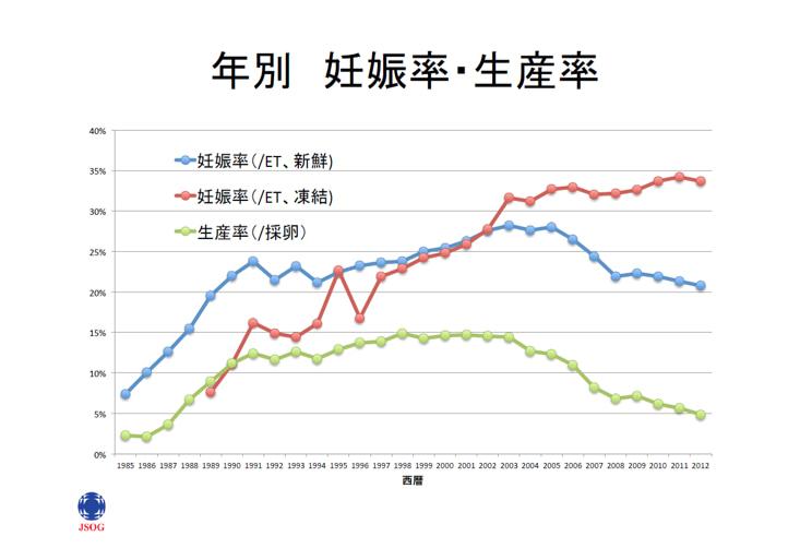 日本産科婦人科学会データ