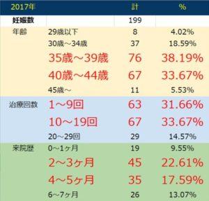 アキュラ鍼灸院の妊娠率2017